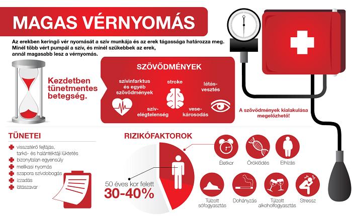 torokfájás látási szövődmények)