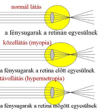 a látás optikai elemei