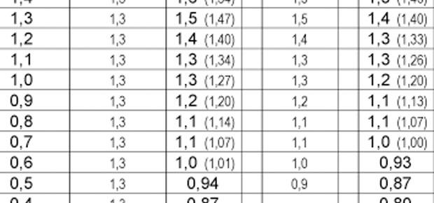 HbA1c jelentése és értékelése