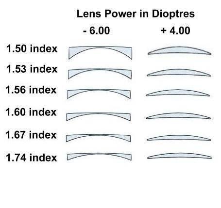 myopia 6 dioptria olyan