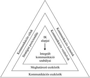 stratégiai rövidlátás)