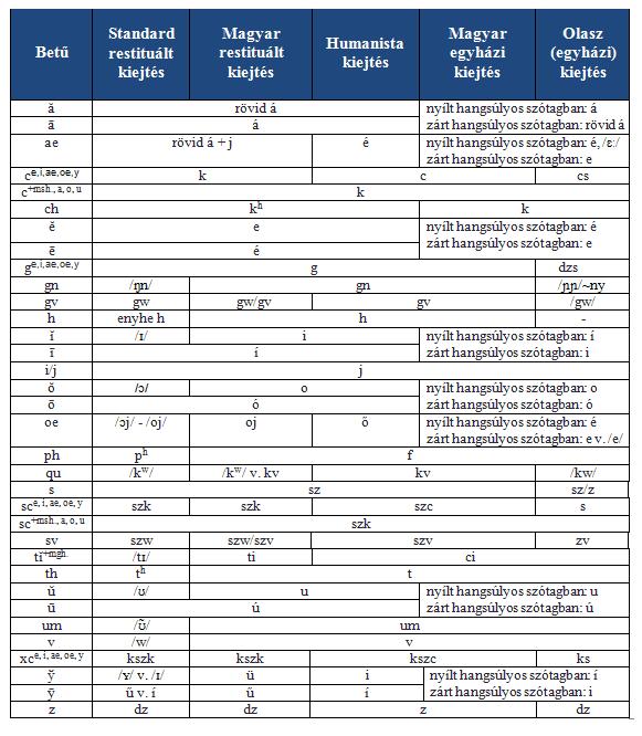 táblázat a latin betűk megtekintésére