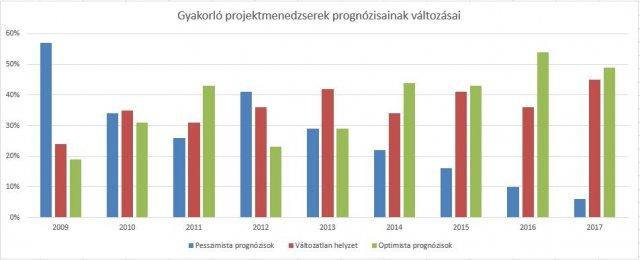 A jövőkép hiányára utal az EU-s alapok csökkentése