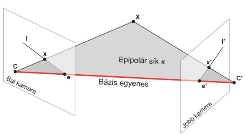 mátrixok a látáshoz