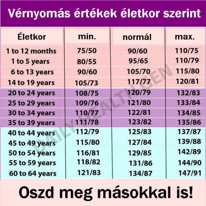 látásvizsgálati táblázat és eredmények)
