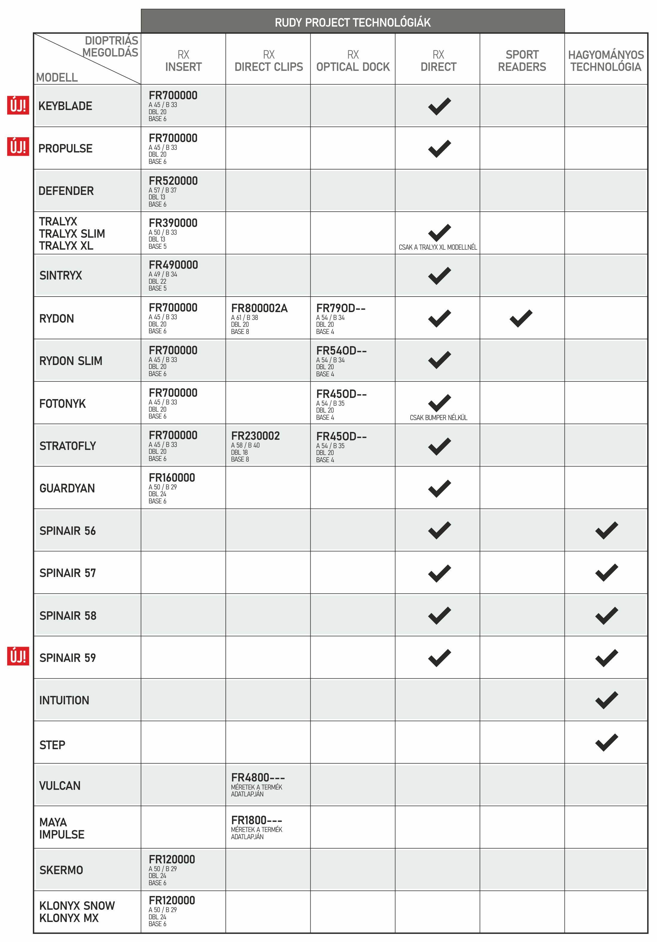 golovina szemvizsgálati táblázat