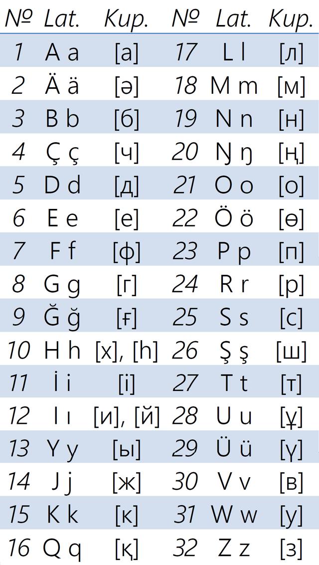 táblázat a latin betűk megtekintésére)