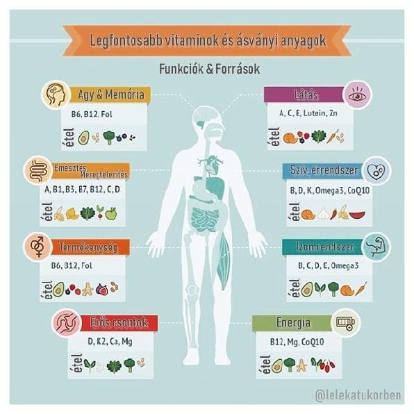 nélkülözhetetlen vitaminok a látáshoz)