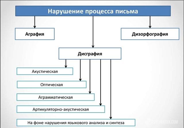 az írásbeli beszéd megsértése látási patológia esetén)