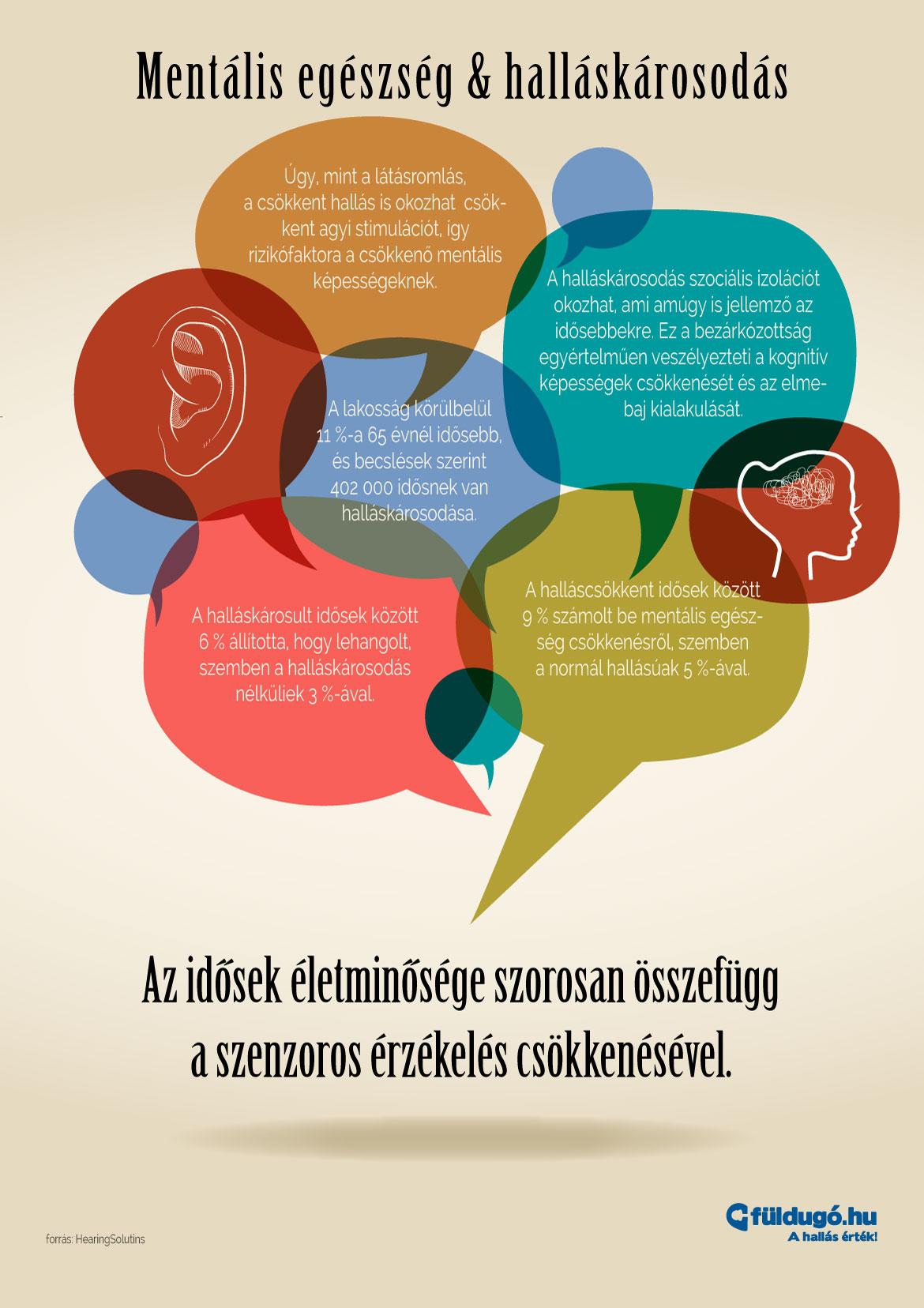 halláskárosodás és látásromlás)
