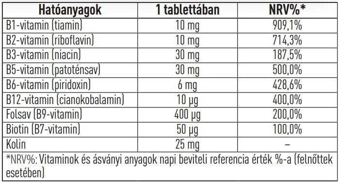 új táblázatok a látáshoz)