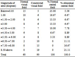 hyperopia plusz 0,5 myopia és hyperopia jelentése