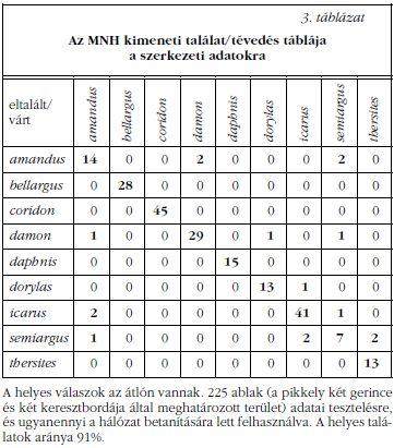 a látáshoz szükséges táblázatok különböznek)