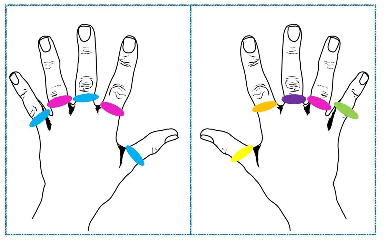 látásélesség az ujjakon