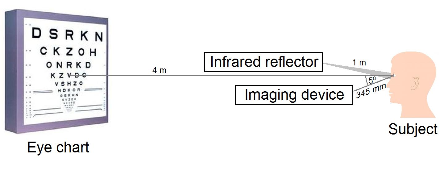 valós méretű látásvizsgálati diagram