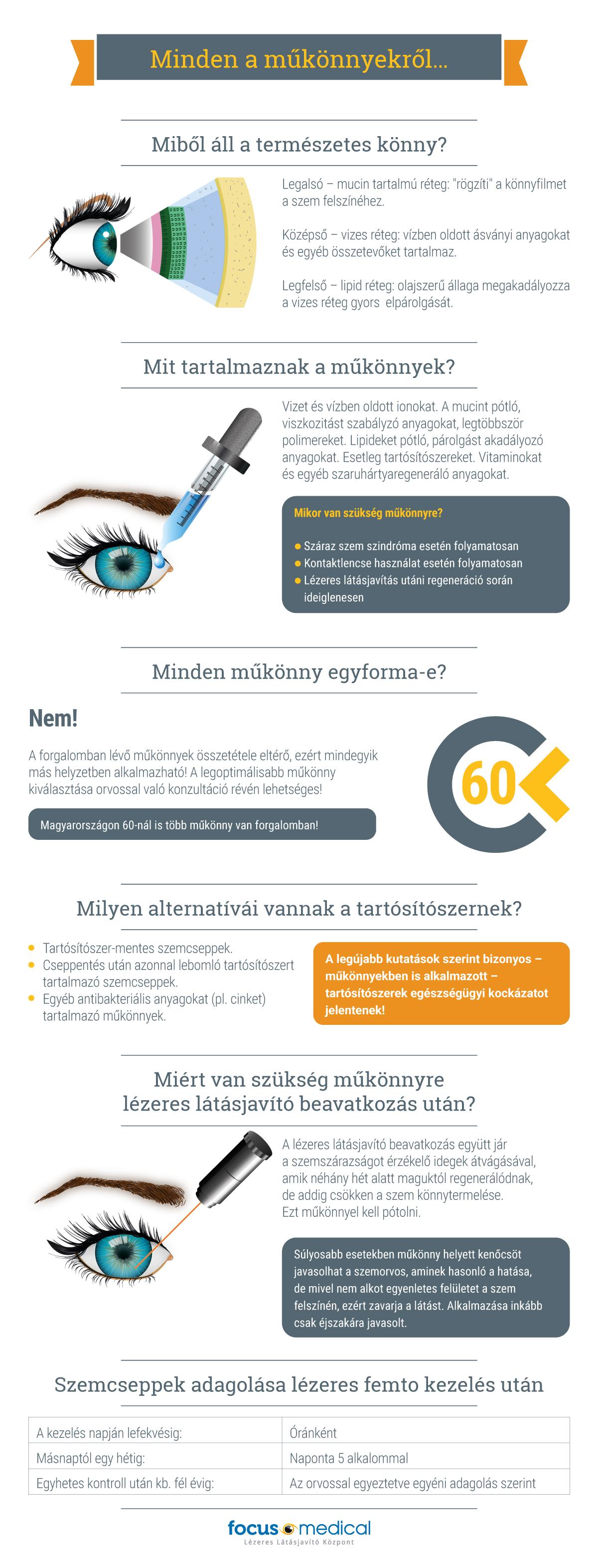 látás mínusz 5 százalék a szemek látásának helyreállításához