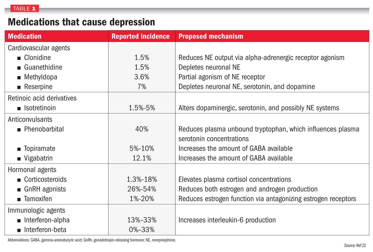 befolyásolhatja-e a depresszió a látást)