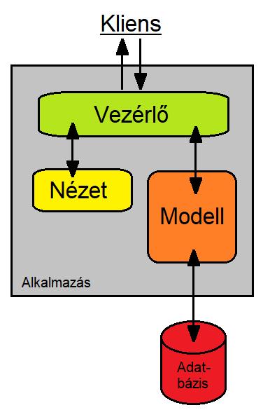 Modell-nézet-vezérlő – Wikipédia