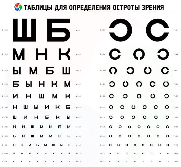 online látásélesség-teszt táblázat)