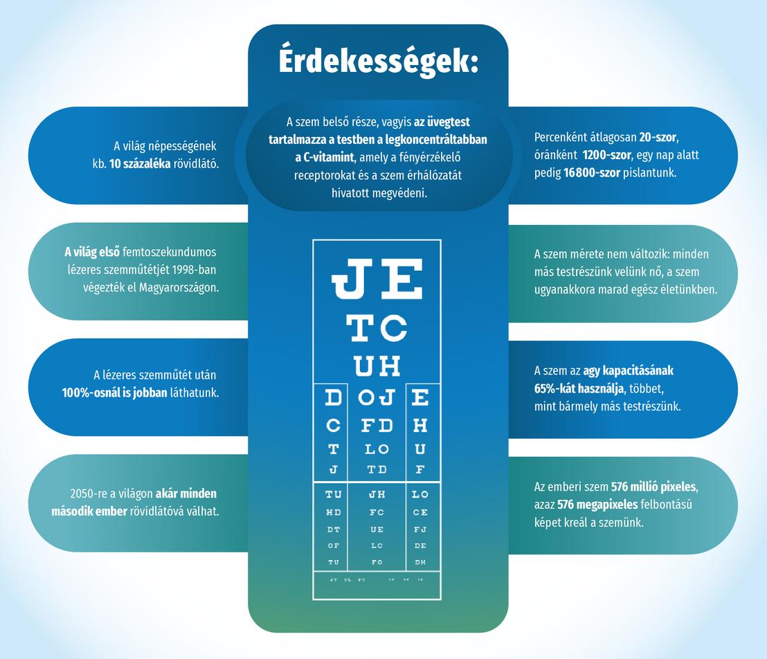 szemellenőrzés a látás javítása érdekében