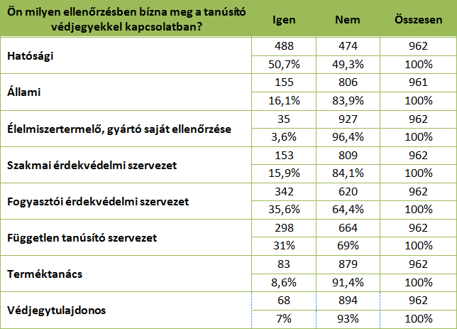 látásvizsgálati táblázat és eredmények