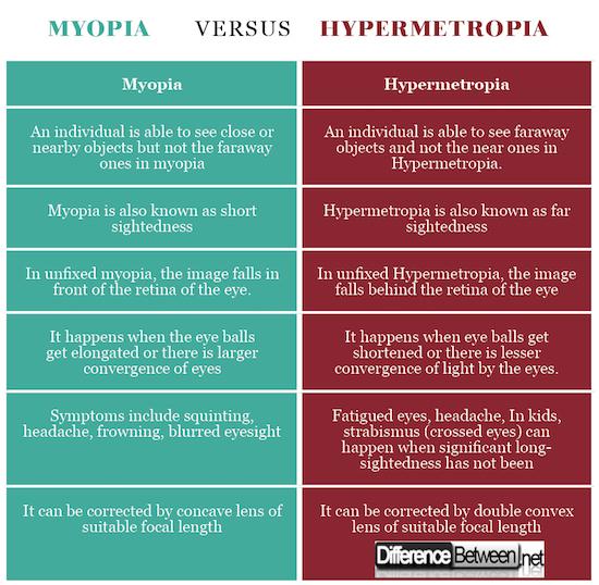 mínusz a myopia vagy a hyperopia