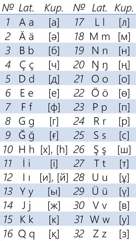 táblázat betűk nézet