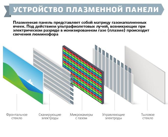 látás és plazma panelek