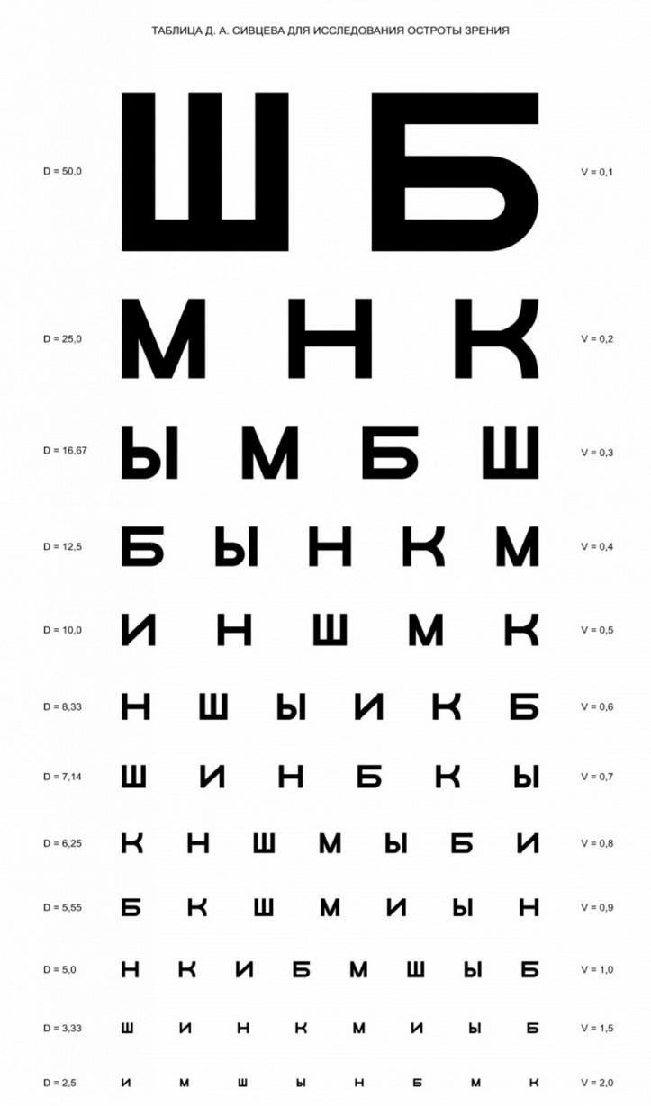 online látásélesség-teszt táblázat ha rossz látást vesz a nyomozó