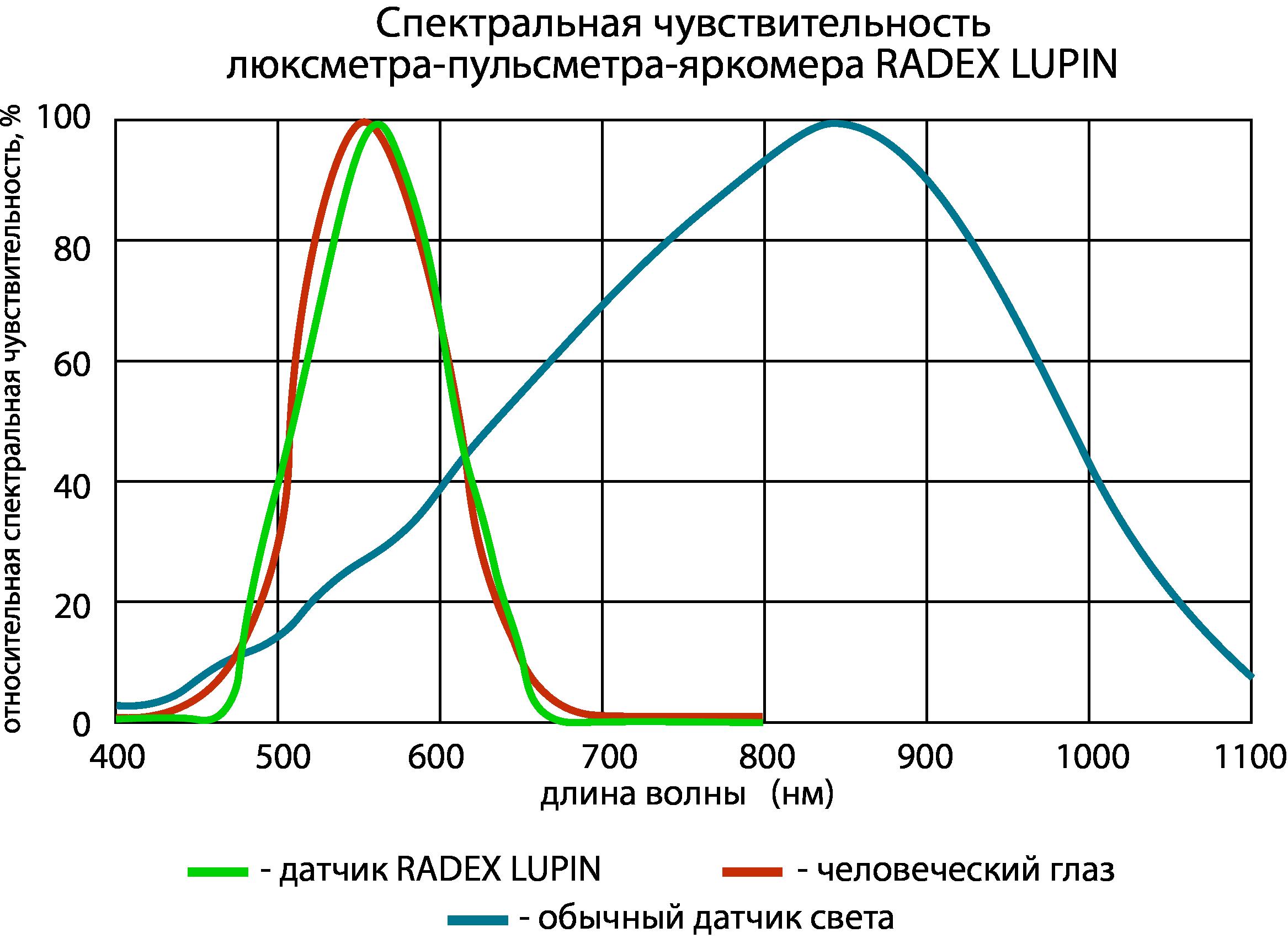 Megvilágítás: számítási képlet, normák, megvilágítási források