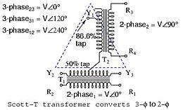 transzformátor nézet