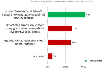 5 a látás hány százaléka)