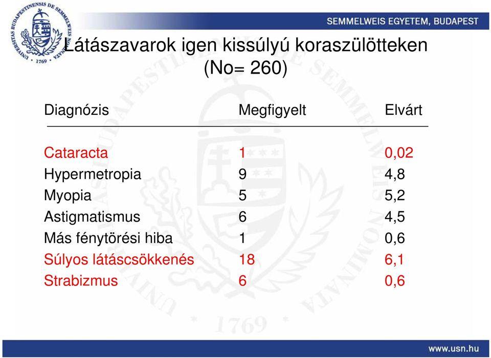 myopia és hyperopia fizikai magyarázattal)