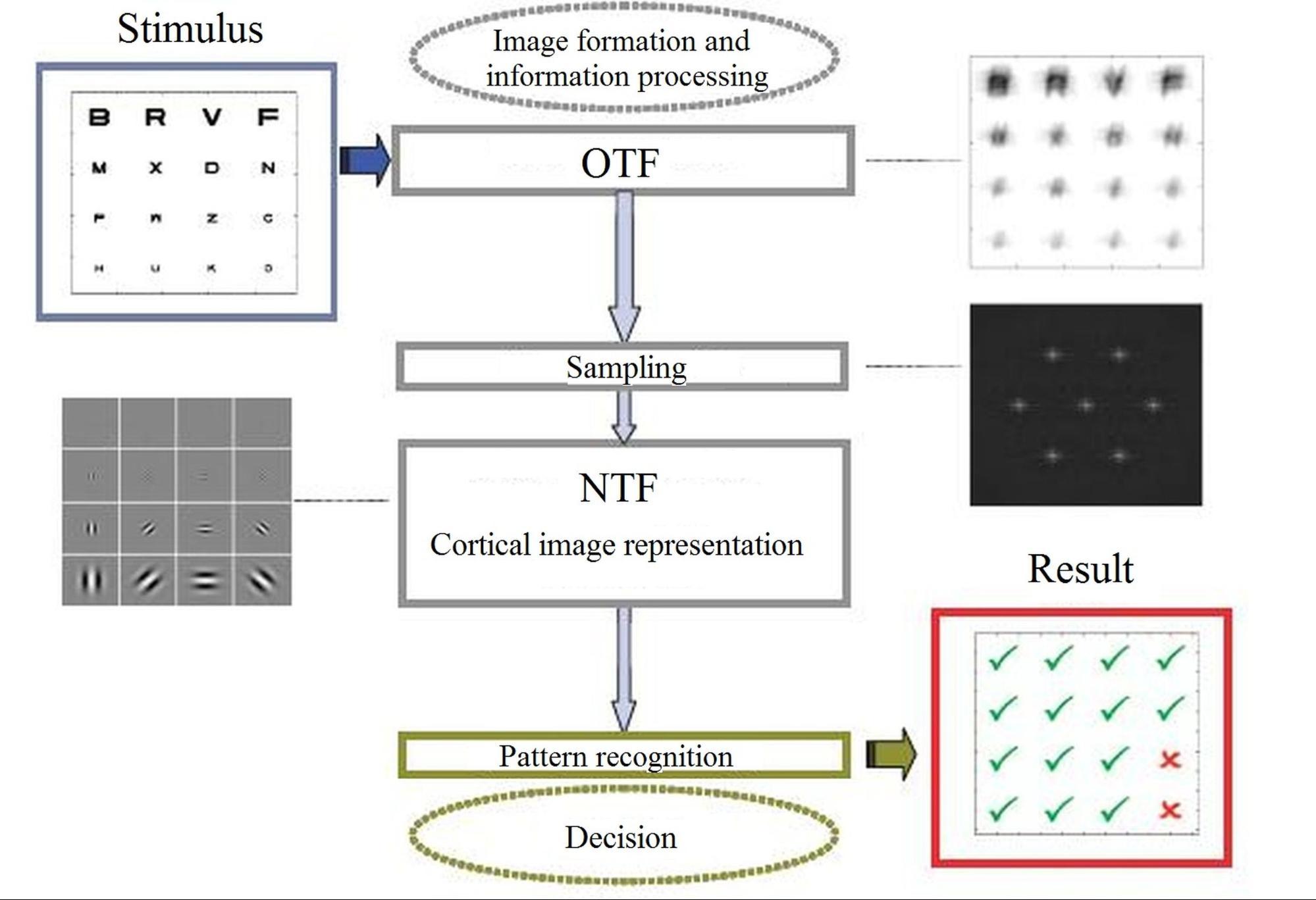 ellenőrzési módszerek a látásélesség vizsgálatához