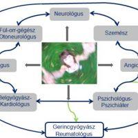Szédülés okai | BENU Gyógyszertárak