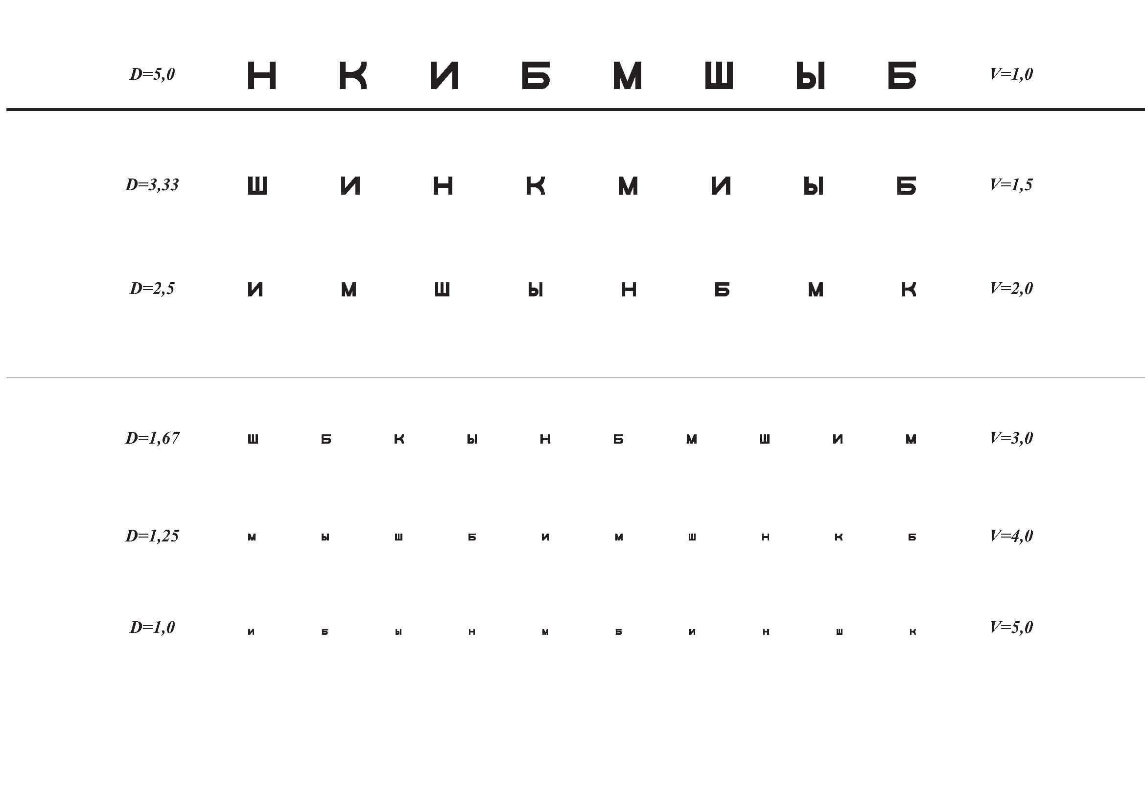 betűkkel ellátott táblázatok a látásvizsgálathoz