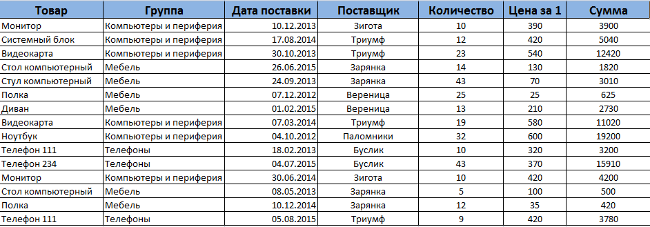sor táblázat nézete)